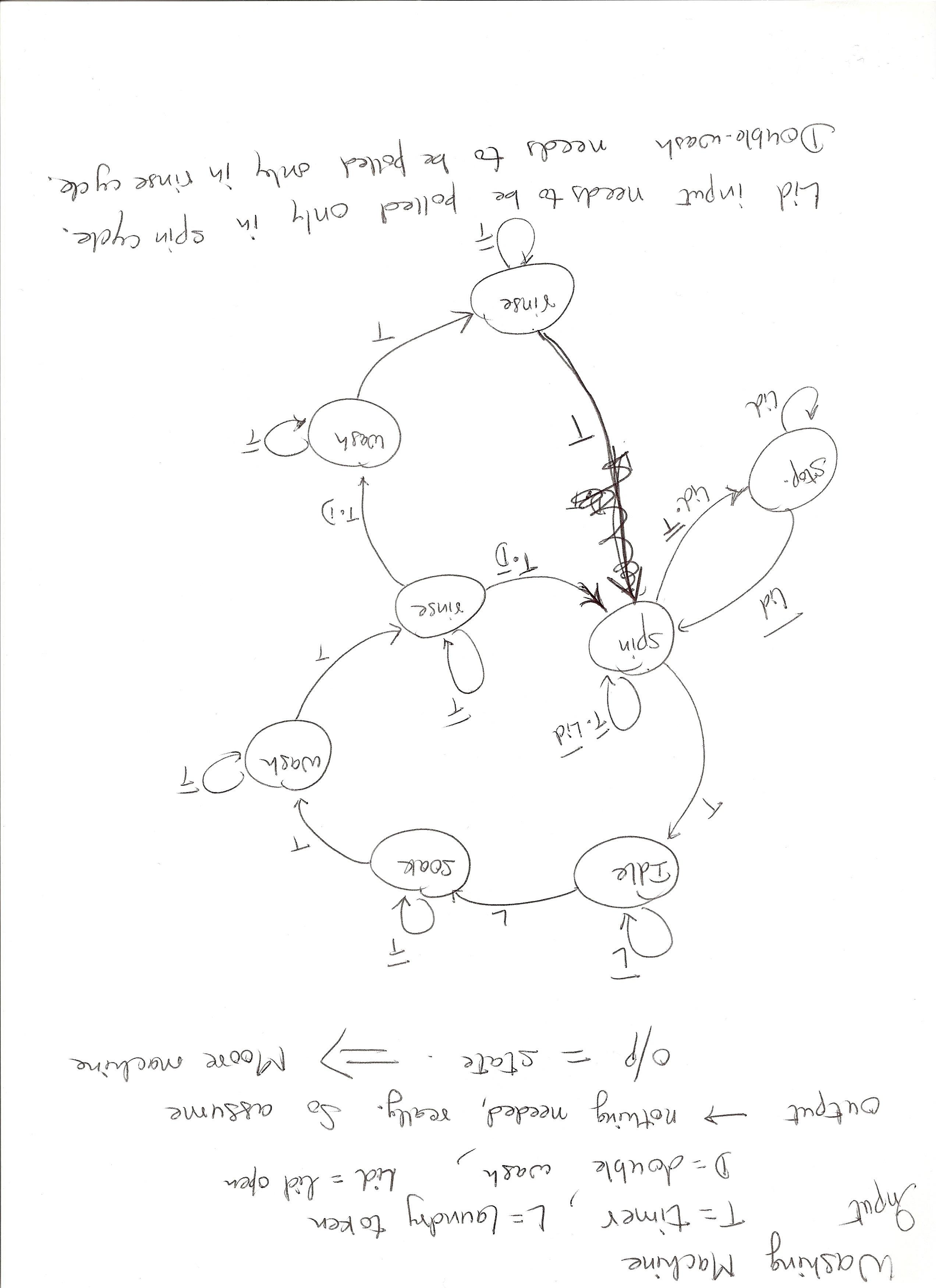 Ece3700 Cpsc 3700 Example Finite State Machine Diagram Washing Fsm Design